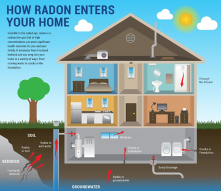 How Does Radon Testing Work