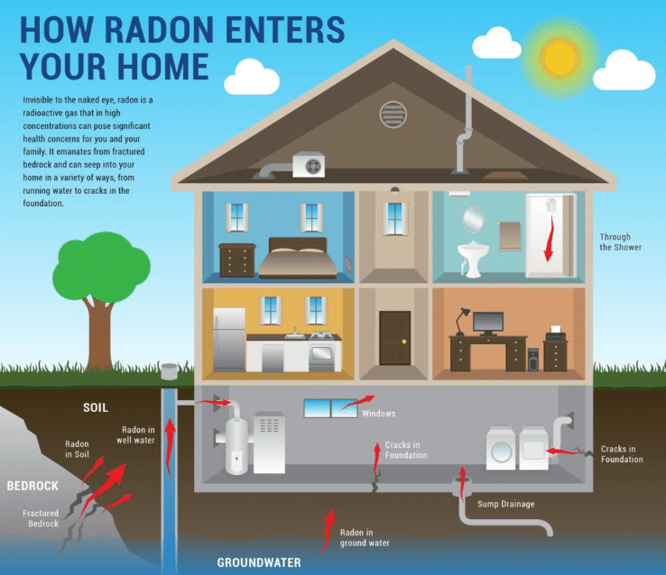 How Does Radon Testing Work?